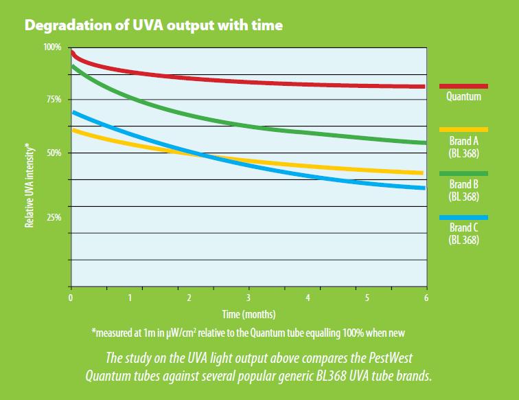 chameleon unit chart